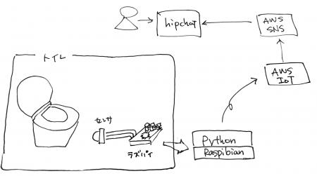 ライズパイ構成図